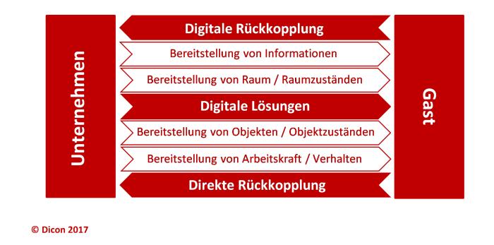 Digitale Lösungen neu